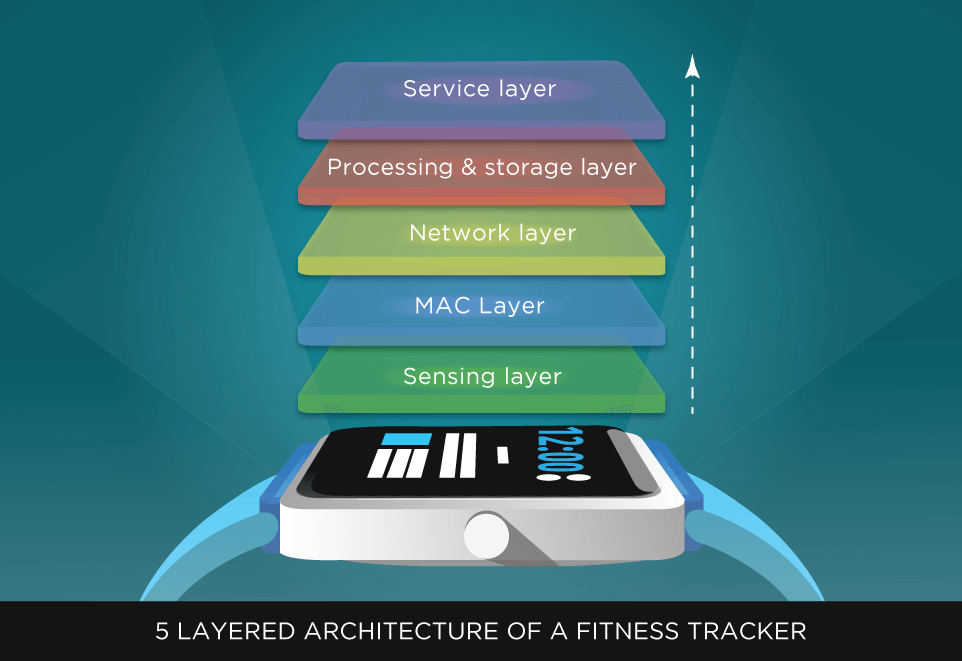 5 layer architecture of a fitness tracker