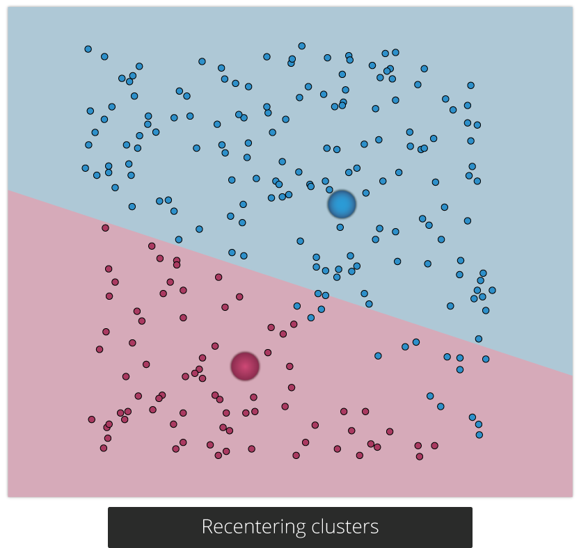 Practical Guide to Clustering Algorithms and Evaluation in R