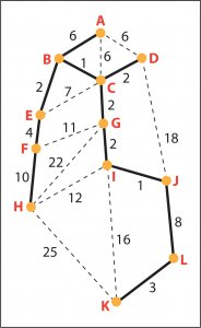 Kruskal's algorithm,minimum spanning tree algorithm, Kruskal's algorithm,Disjoint set union, Minimum spanning tree, Kruskal's algorithm real world application, Disjoint set application, Minimum spanning tree real life application, Kruskal's algorithm explained, Minimum spanning tree vs travelling salesman problem, Difference between kruskal's algorithm and traveling salesman problem, Implementation of Disjoint set union