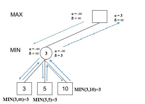 Minimax Algorithm With Alpha Beta Pruning Hackerearth Blog