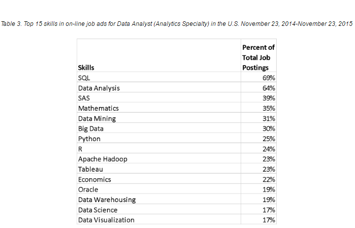 8 Different Job Roles in Data Science / Big Data Industry