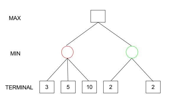Minimax Algorithm with Alpha-beta pruning | HackerEarth Blog