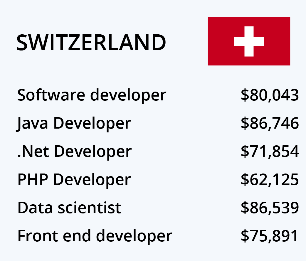 Top countries to work for software engineer,Best countries to work in 2017,Highest paying countries for software engineers,Highest paying countries for developer,Best countries for developers, Software engineers,Java developer salary in Denmark Java developer salary in Switzerland Java developer salary in Finland Java developer salary in Canada Java developer salary in Netherlands Java developer salary in New Zealand Java developer salary in Australia Java developer salary in Sweden Java developer salary in Austria Java developer salary in United States Java developer salary in Germany Java developer salary in Ireland Java developer salary in Singapore Java developer salary in United Kingdom Java developer salary in Argentina Java developer salary in France Java developer salary in Spain Java developer salary in Japan Java developer salary in China Java developer salary in Greece Java developer salary in India,Software engineer salary in Denmark Software engineer salary in Switzerland Software engineer salary in Finland Software engineer salary in Canada Software engineer salary in Netherlands Software engineer salary in New Zealand Software engineer salary in Australia Software engineer salary in Sweden Software engineer salary in Austria Software engineer salary in United States Software engineer salary in Germany Software engineer salary in Ireland Software engineer salary in Singapore Software engineer salary in United Kingdom Software engineer salary in Argentina Software engineer salary in France Software engineer salary in Spain Software engineer salary in Japan Software engineer salary in China Software engineer salary in Greece Software engineer salary in India,