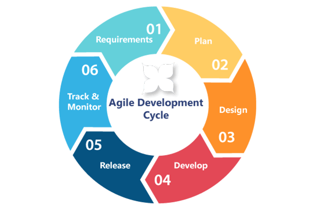 Agile Innovation: Top 10 Innovation Methodologies