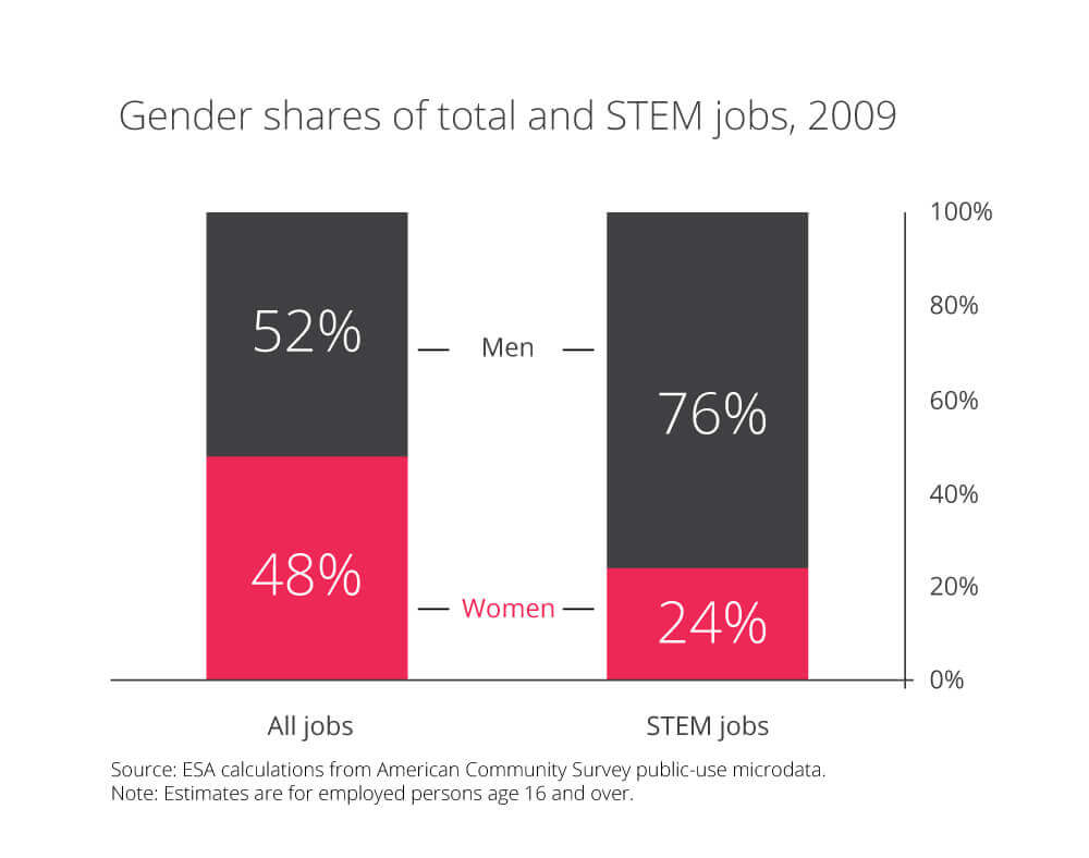 ESA calculations on gender share