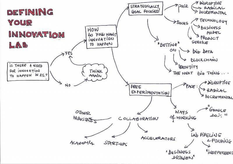 How to spot the next big thing - Defining your innovation lab