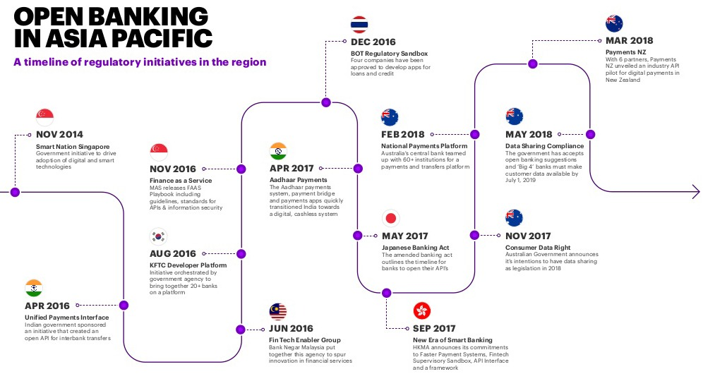 Open Banking timeline in Asia Pacific